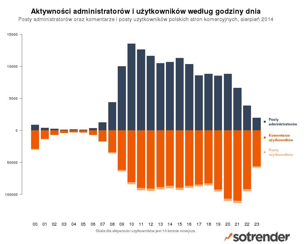akwynosc_administratorow_i_uzytkonikow
