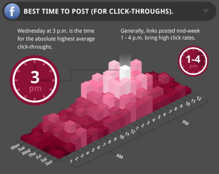facebook-godziny-publikacji